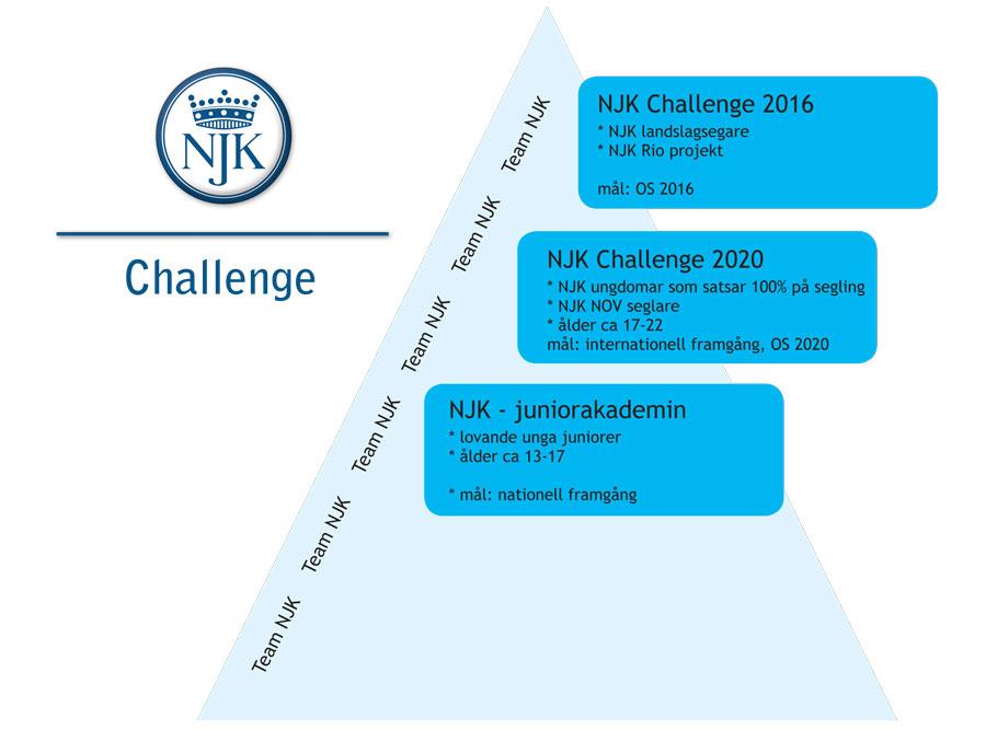 Challenge-trappan