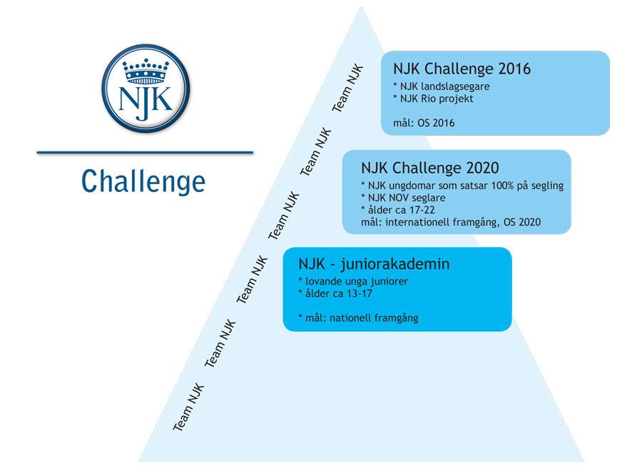 Challenge-trappan_JuniorAkademin